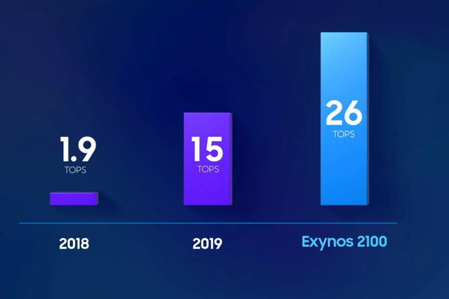 Samsung Exynos 2100 NPU Performance