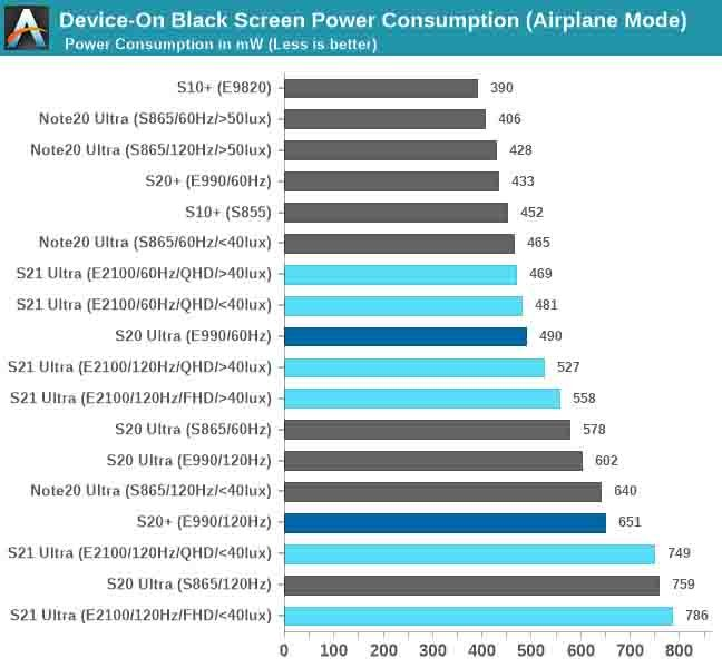 Samsung Galaxy S21 S20 Note 20 Ultra Black Screen Power Consumption