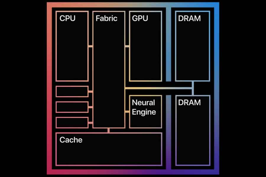 Apple M1 unified memory architecture