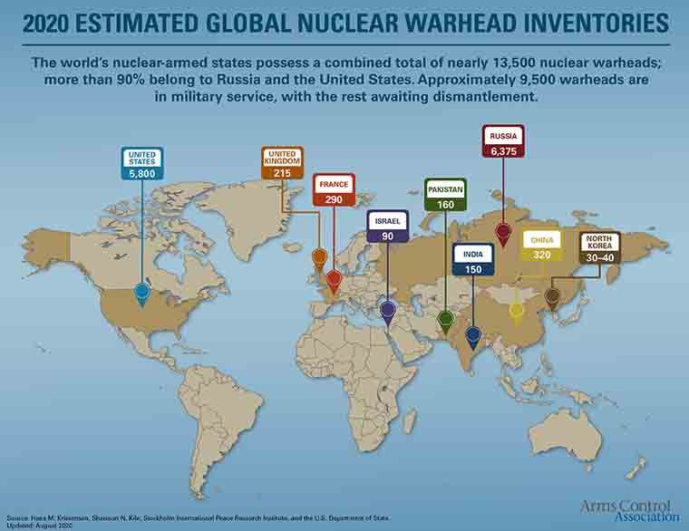 Nuclear Weapon Inventory 2020
