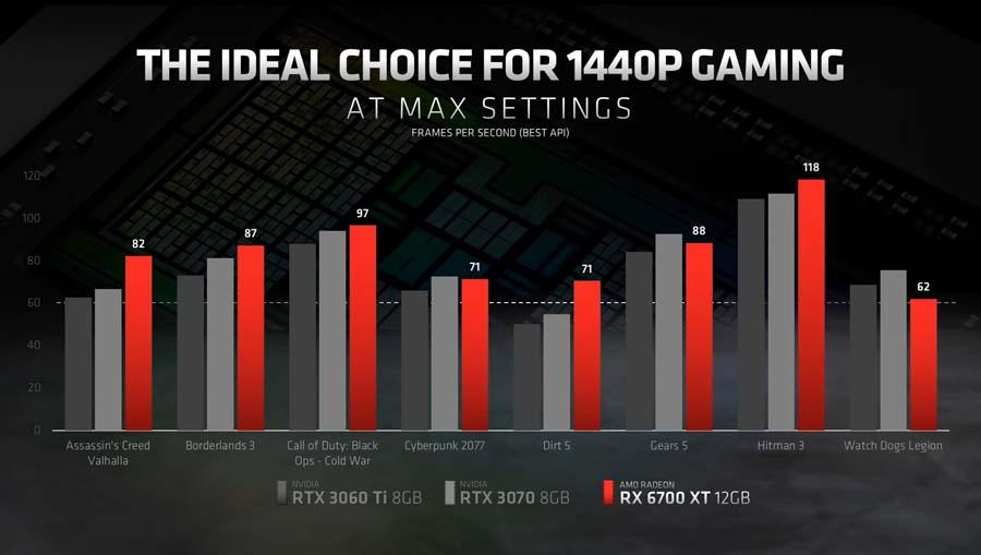 Radeon RX 6700 XT - Gaming Benchmarks
