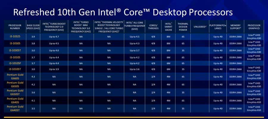 Refreshed 10th gen Intel Core Desktop Processors