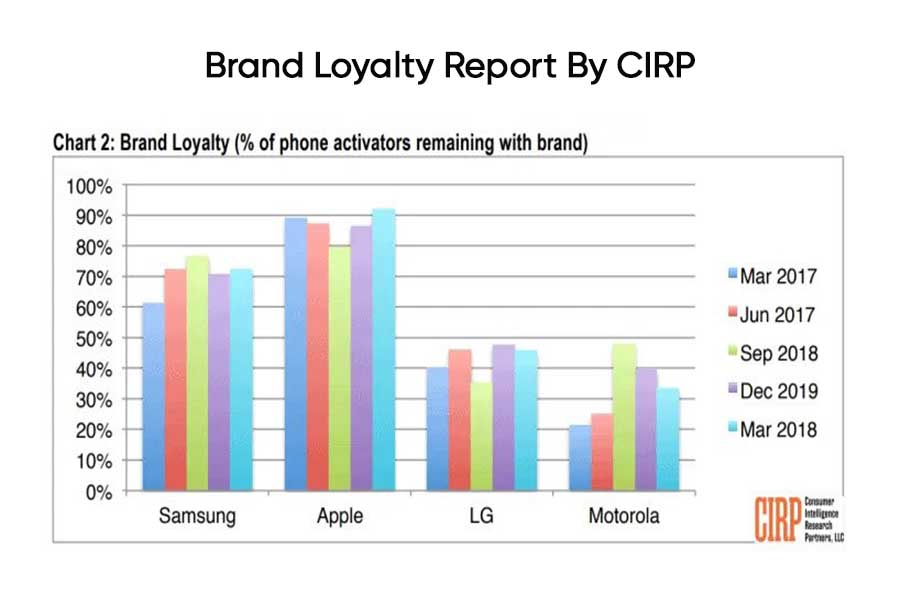 CIRP Brand-Loyalty-Report