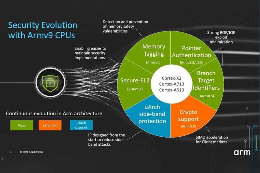 Armv9 CPU security