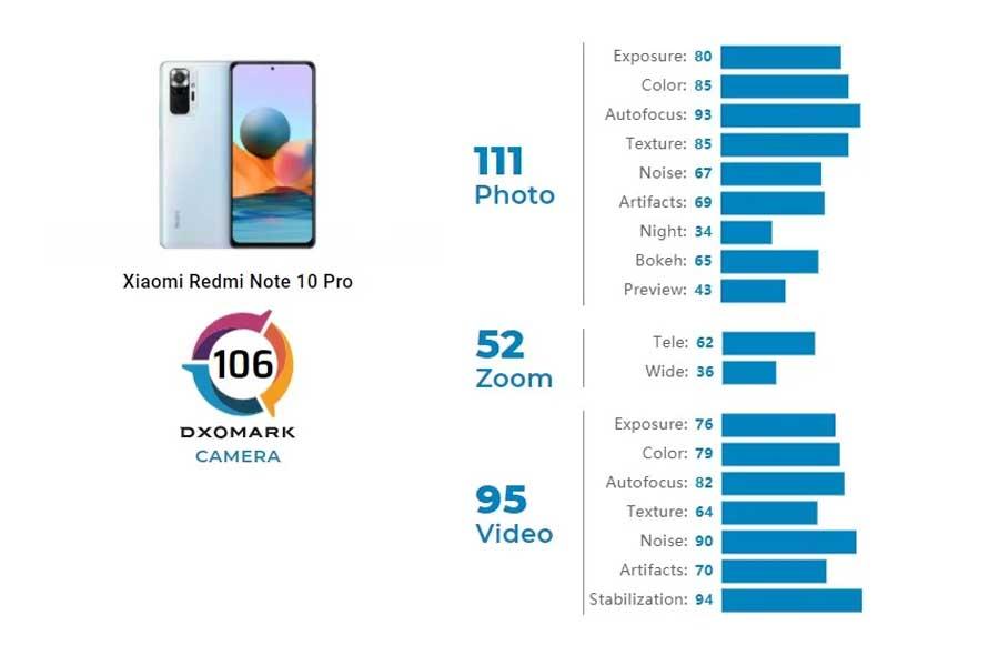 Redmi Note 10 Pro DxOMark Camera ranking