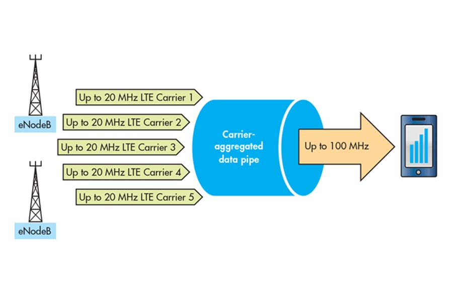 Working principle of Carrier Aggregation