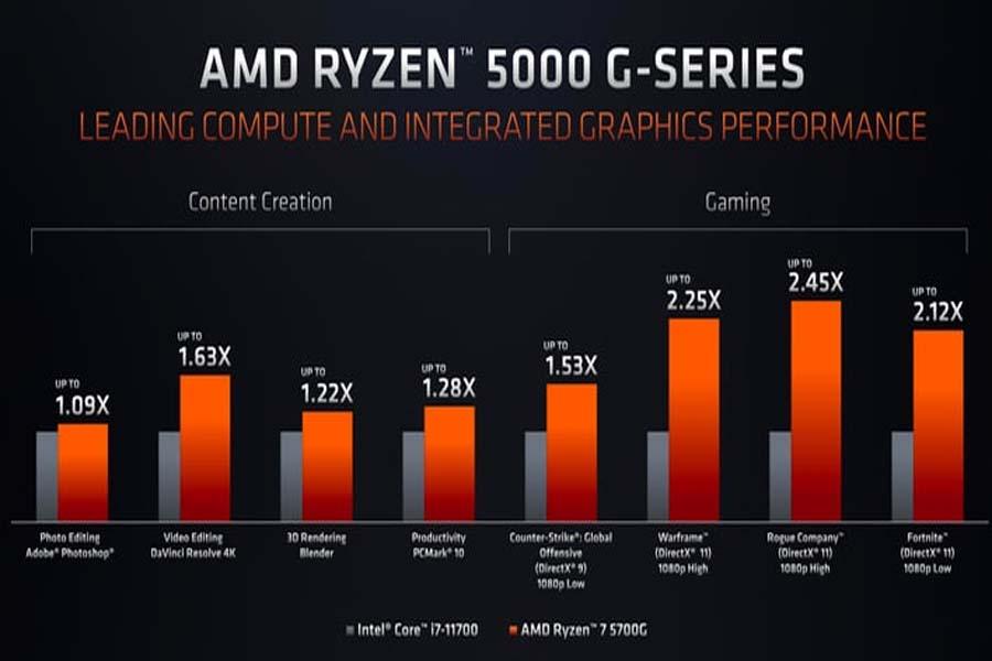 AMD Ryzen 7 5700G vs Intel Core i7-11700 Performance