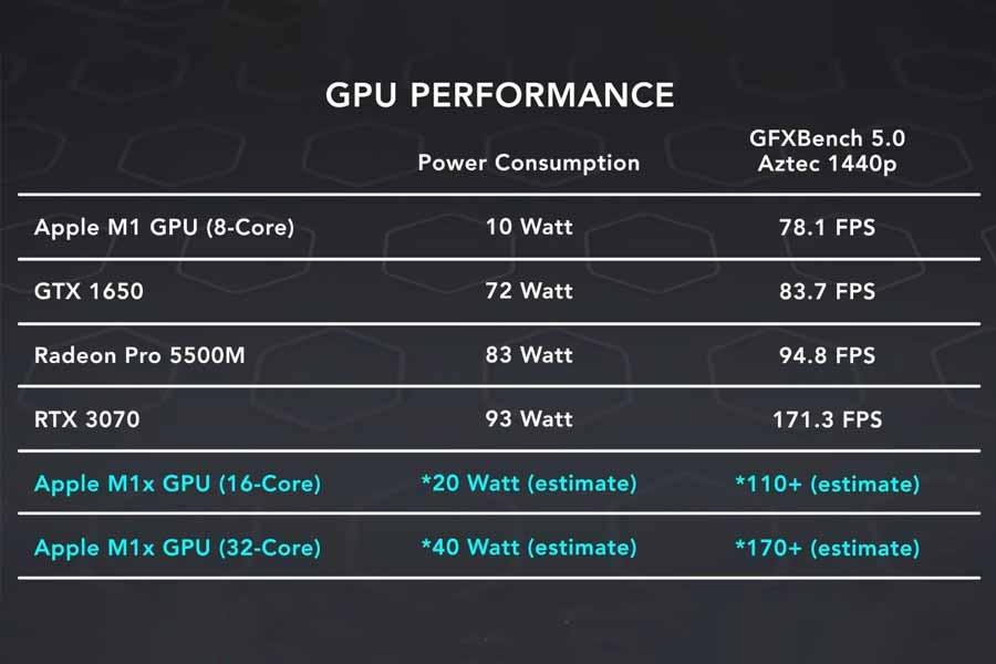 Apple M1X GPU Performance