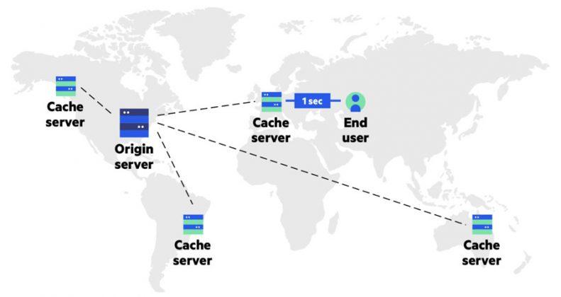 Cache CDN Servers
