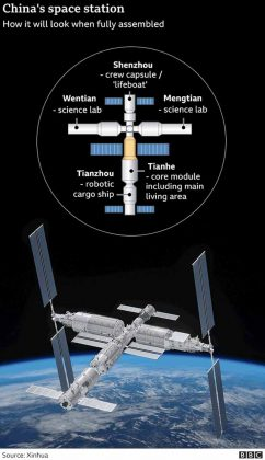 China New Space Station - Final Form