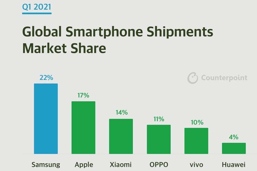 Global Smartphone Shipments Q1 2021