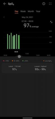 Huawei Health - Daily SpO2 Levels Band 6 Review