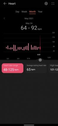 Huawei Health - Monthly Heart Rate