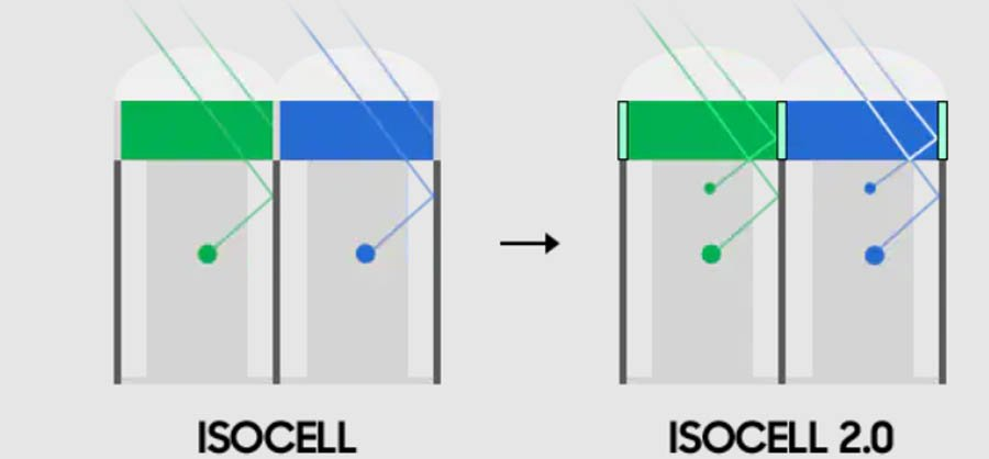 ISOCELL vs ISOCELL 2