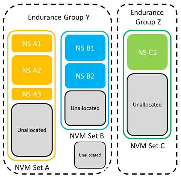 NVMe 2.0 Endurance Group