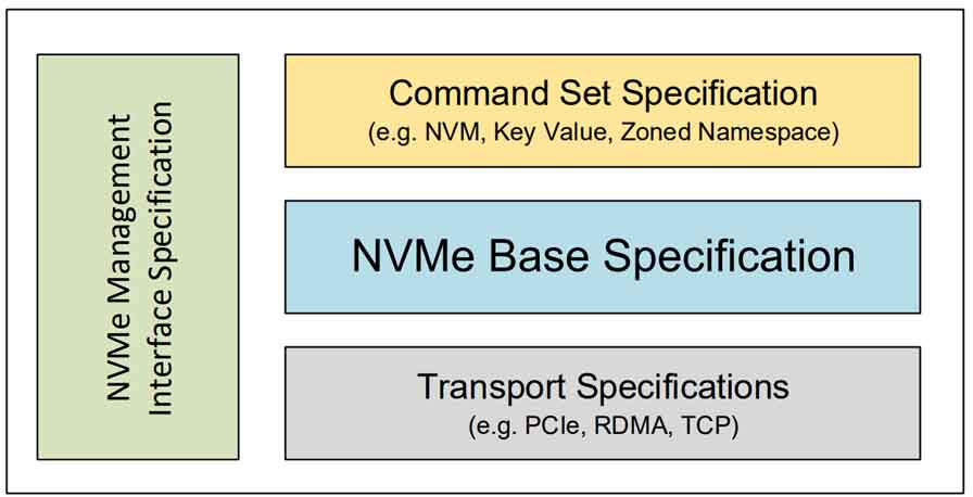 NVMe Family of Specifications
