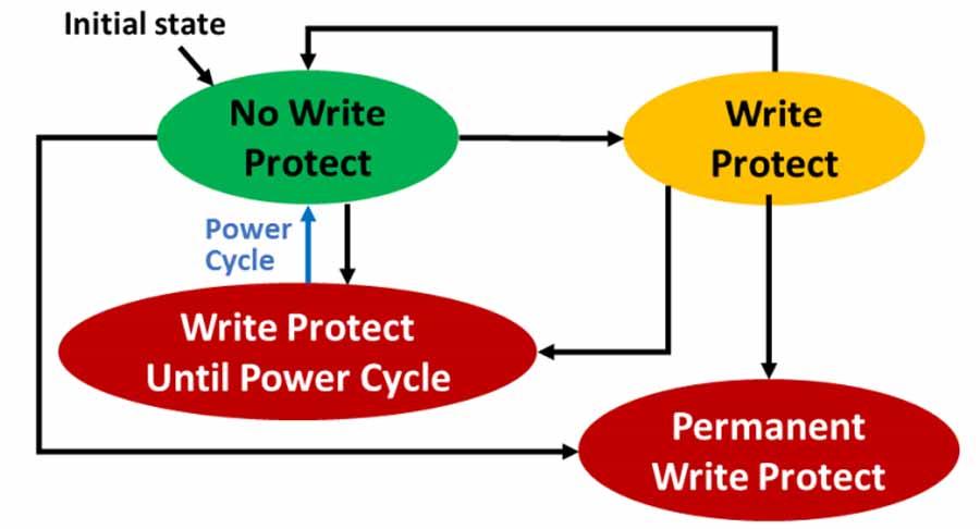 Namespace Write Protection
