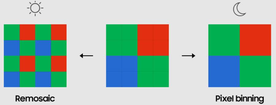 Pixel Binning in ISOCELL JN1