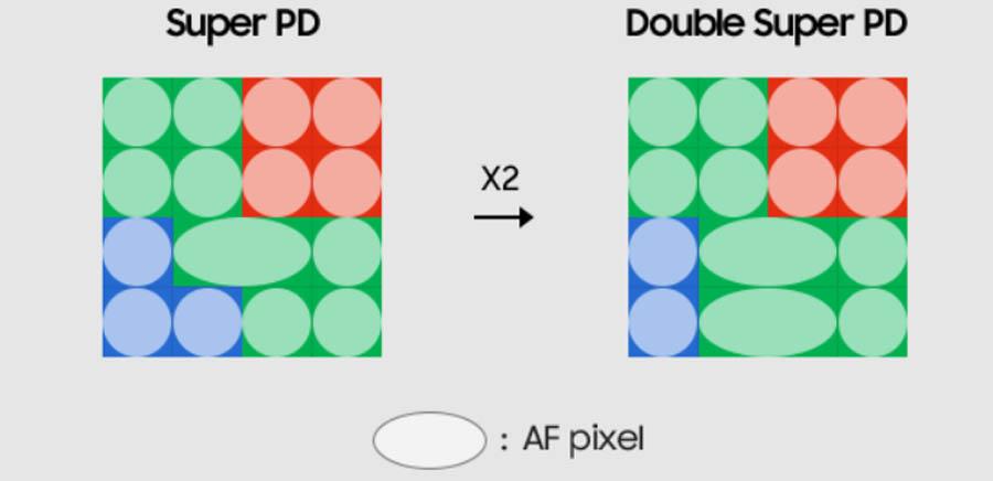 Super PD vs Double Super PD