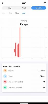 TicWatch E3 - Heart Rate Monthly