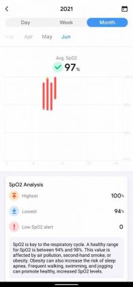 TicWatch E3 - SpO2 Monthly