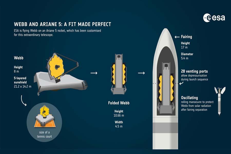 WEBB and Ariane 5 illustration