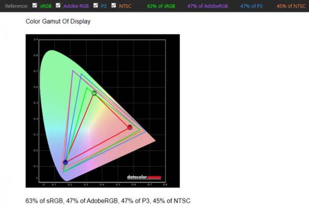 AcerAspire5 2021 A514 Color gamut
