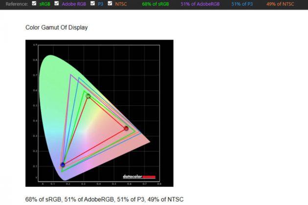 Asus VivoBook15 - Color Gamut