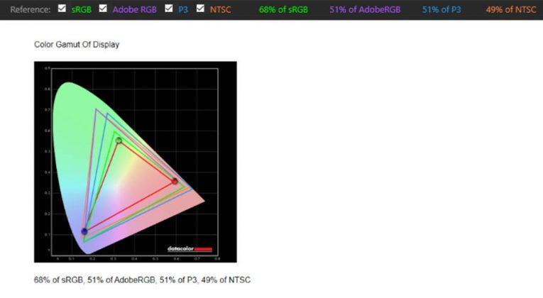 HP14 - Color Gamut