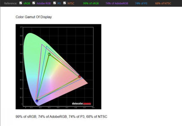 RealmeBookSlim - Color Gamut